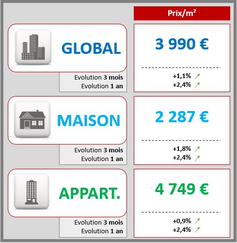 prix-immobilier-neuf
